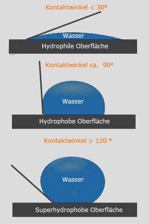 Der Kontaktwinkel von Nanotol