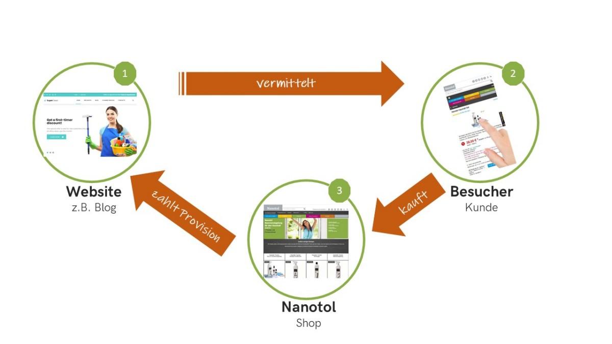 media/image/Nanotol-Partnerprogramm.jpg